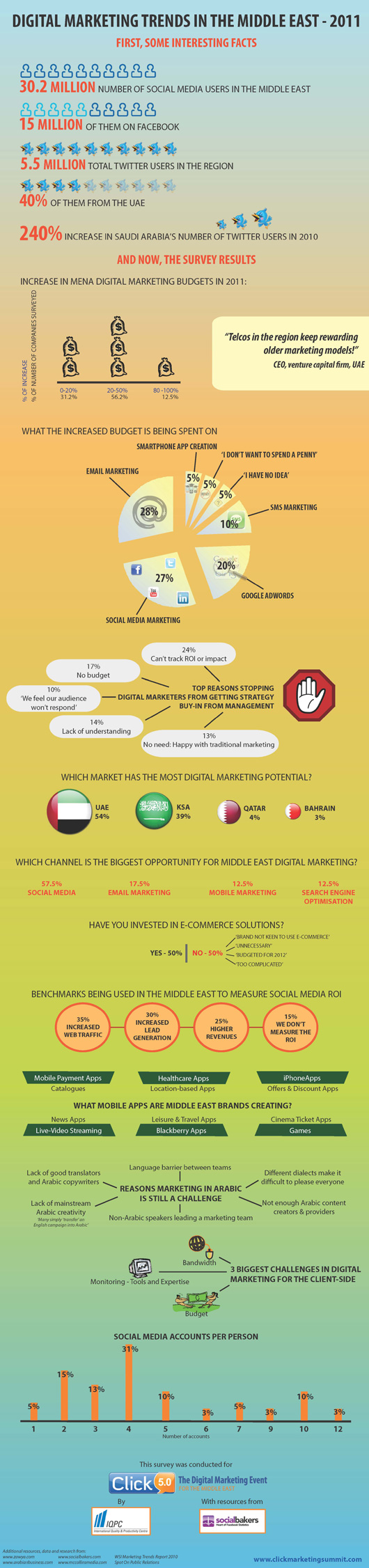 Digital Marketing Trends in the Middle East