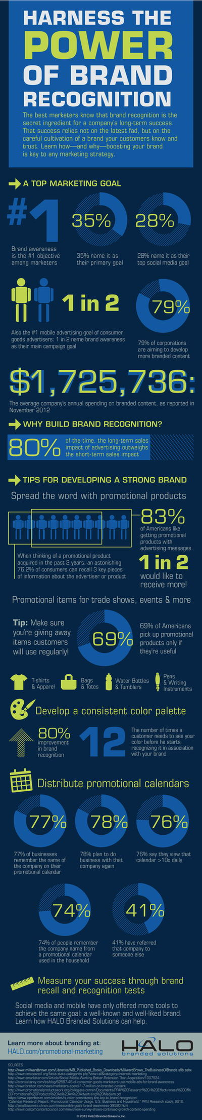 Infographic: Harness the Power of Brand Recognition